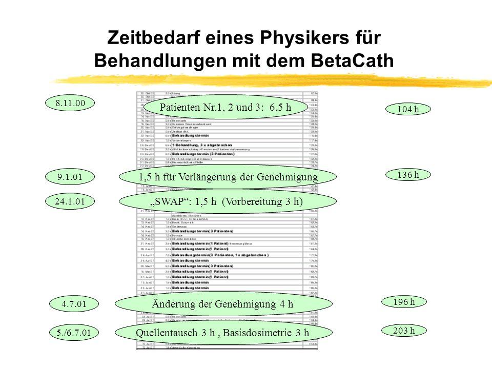 Zeitbedarf eines Physikers für Behandlungen mit dem BetaCath