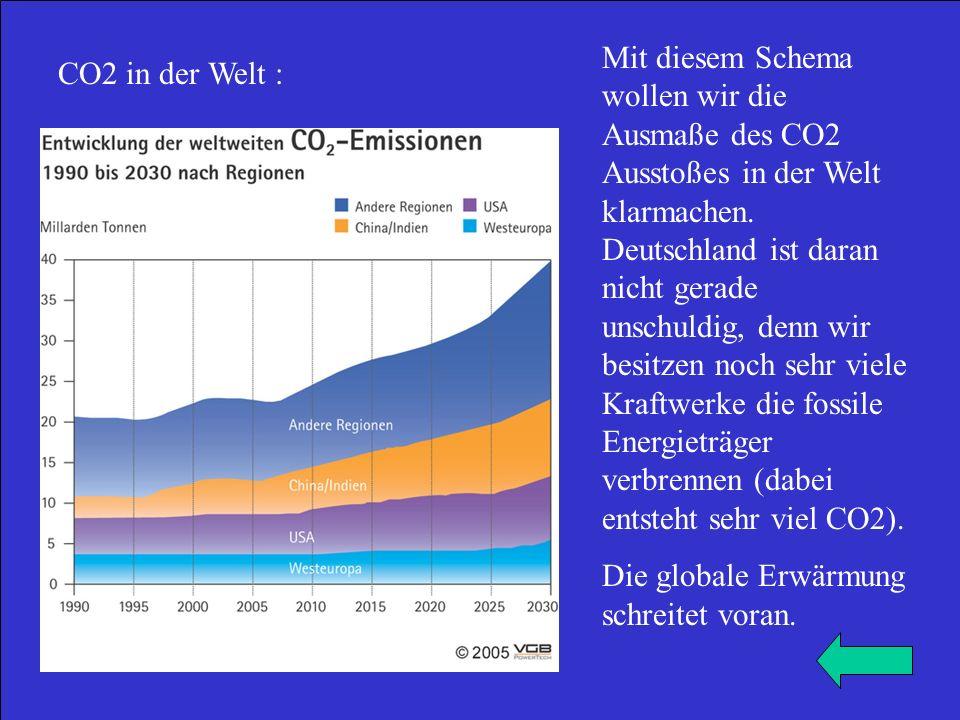 Mit diesem Schema wollen wir die Ausmaße des CO2 Ausstoßes in der Welt klarmachen. Deutschland ist daran nicht gerade unschuldig, denn wir besitzen noch sehr viele Kraftwerke die fossile Energieträger verbrennen (dabei entsteht sehr viel CO2).