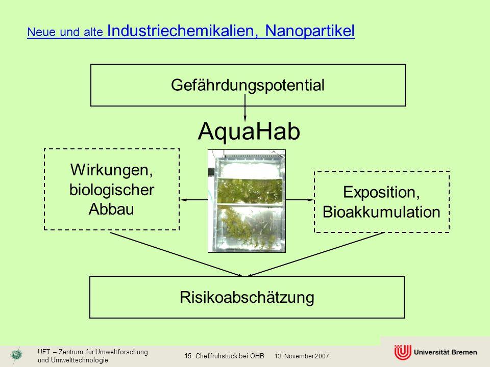 AquaHab Gefährdungspotential Wirkungen, biologischer Abbau Exposition,