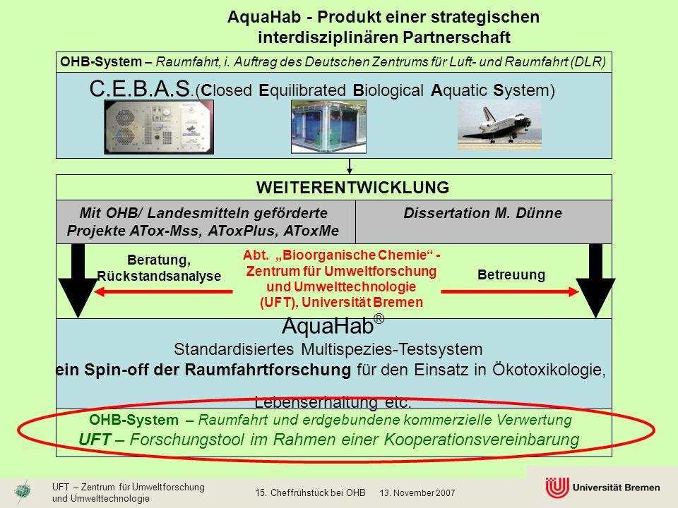 C.E.B.A.S.(Closed Equilibrated Biological Aquatic System)