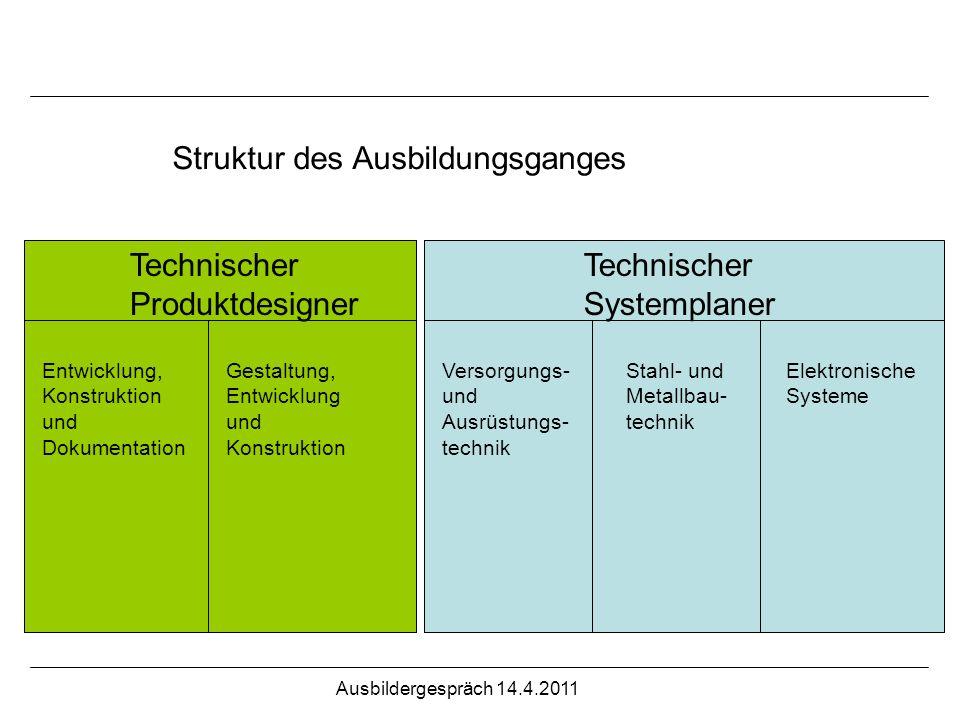 Struktur des Ausbildungsganges