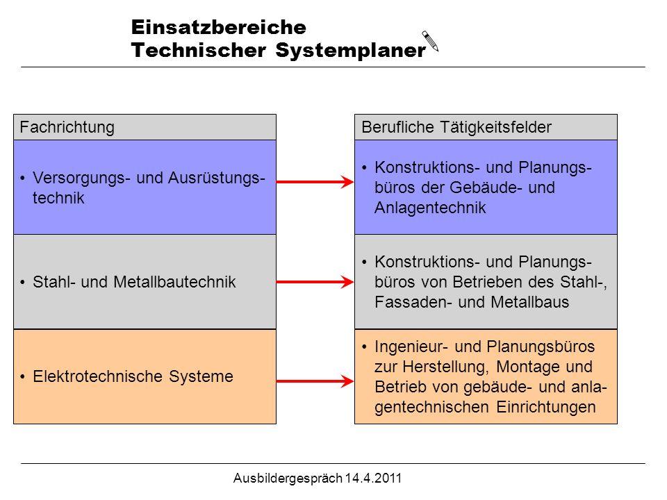 Einsatzbereiche Technischer Systemplaner