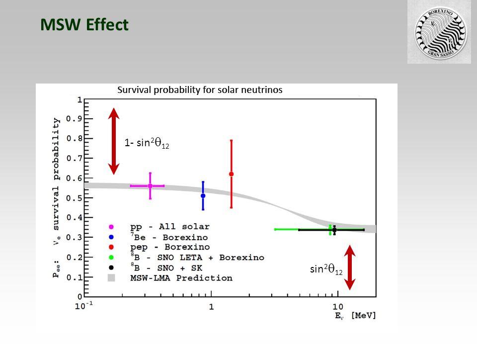 MSW Effect sin2q12 1- sin2q12