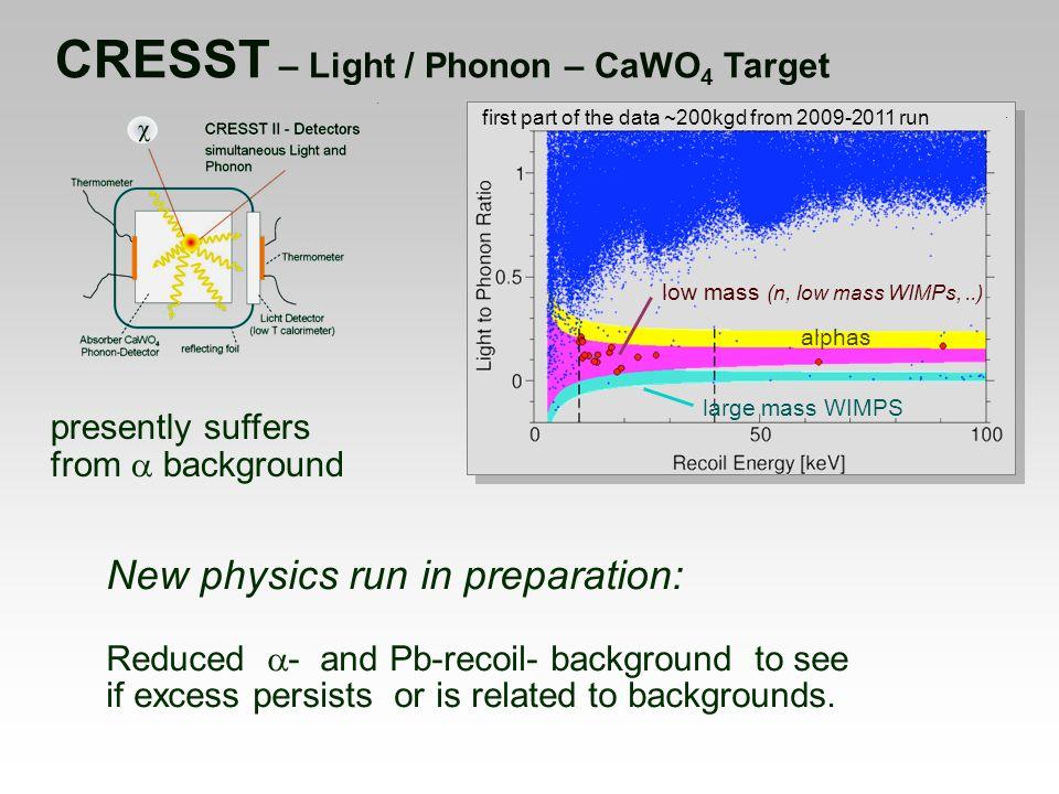 CRESST – Light / Phonon – CaWO4 Target