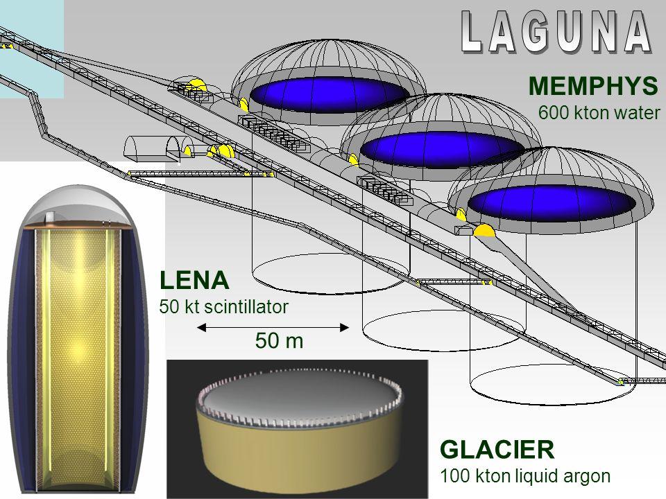 LAGUNA MEMPHYS LENA GLACIER 50 m 600 kton water 50 kt scintillator