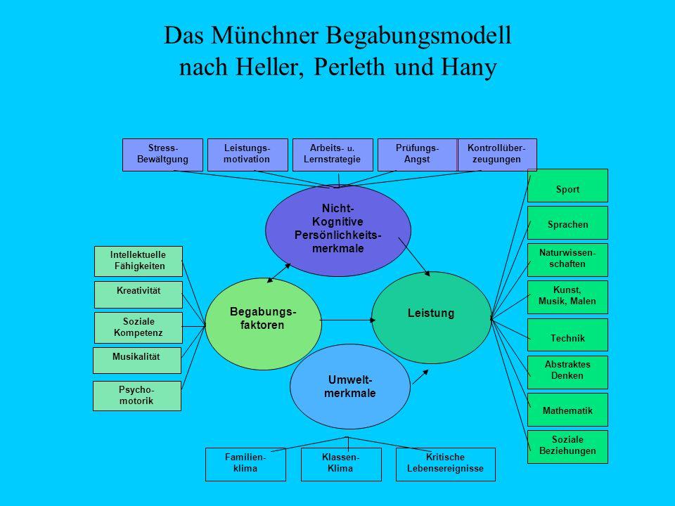 Das Münchner Begabungsmodell nach Heller, Perleth und Hany