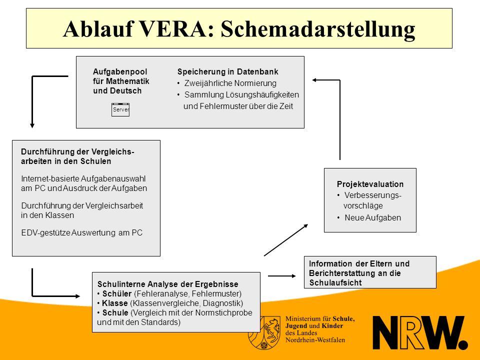Ablauf VERA: Schemadarstellung