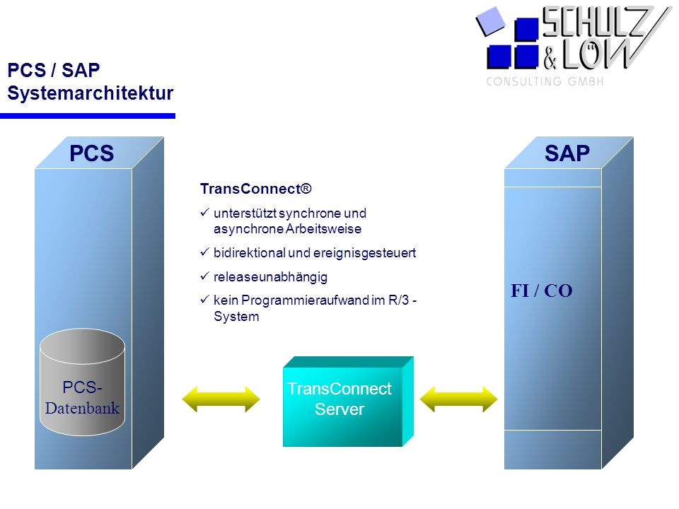 PCS / SAP Systemarchitektur