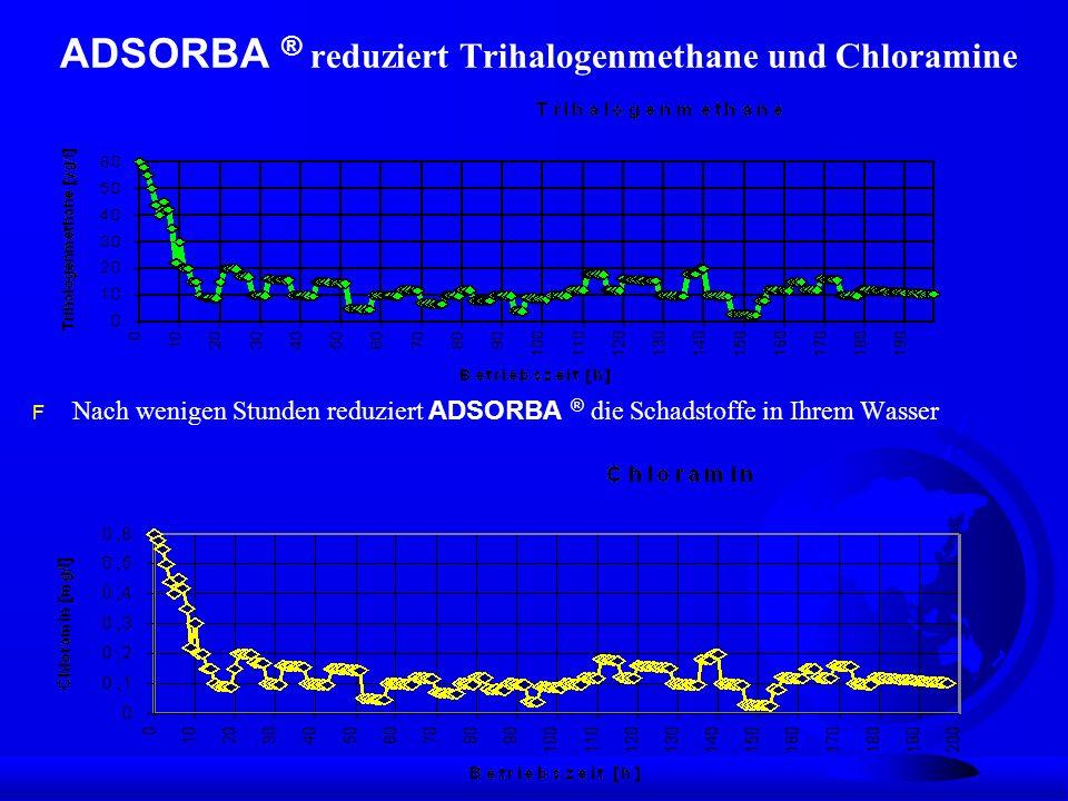 ADSORBA ® reduziert Trihalogenmethane und Chloramine