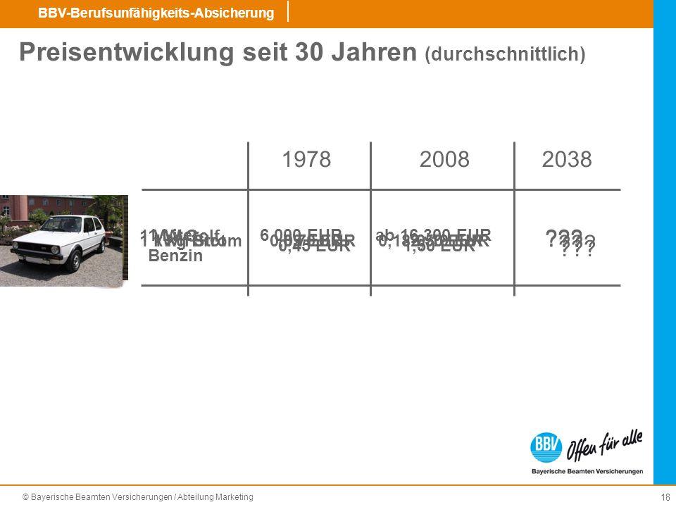 Preisentwicklung seit 30 Jahren (durchschnittlich)