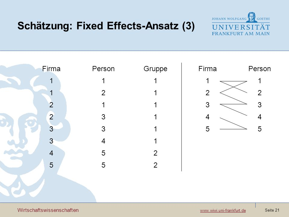 Schätzung: Fixed Effects-Ansatz (3)