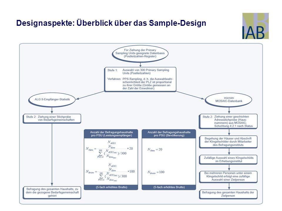 Designaspekte: Überblick über das Sample-Design