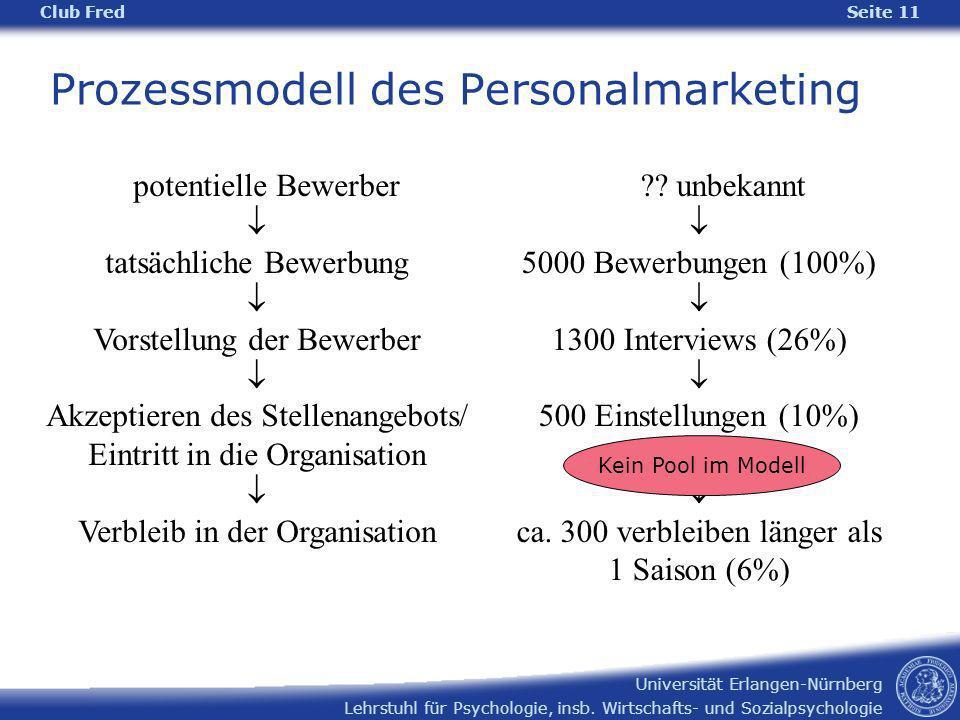 Prozessmodell des Personalmarketing