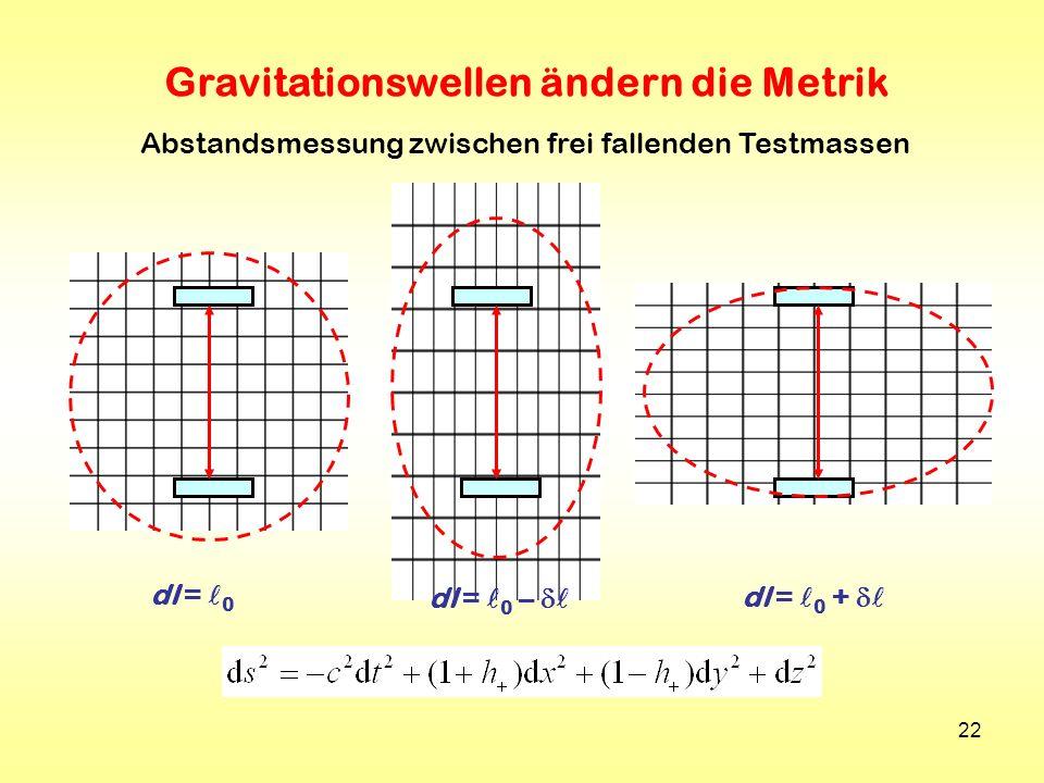 Gravitationswellen ändern die Metrik