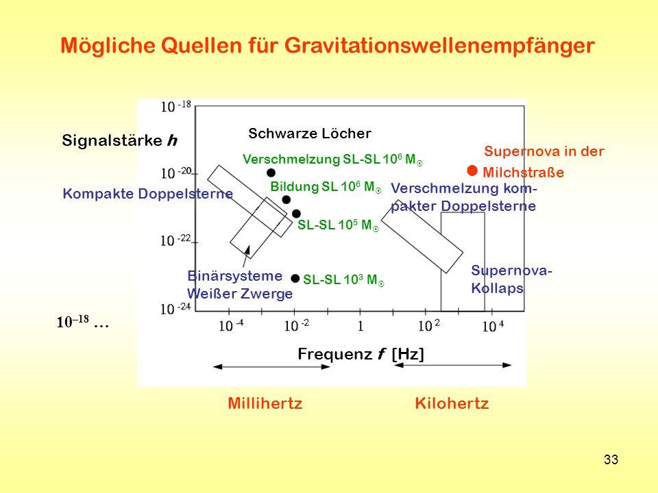 Mögliche Quellen für Gravitationswellenempfänger