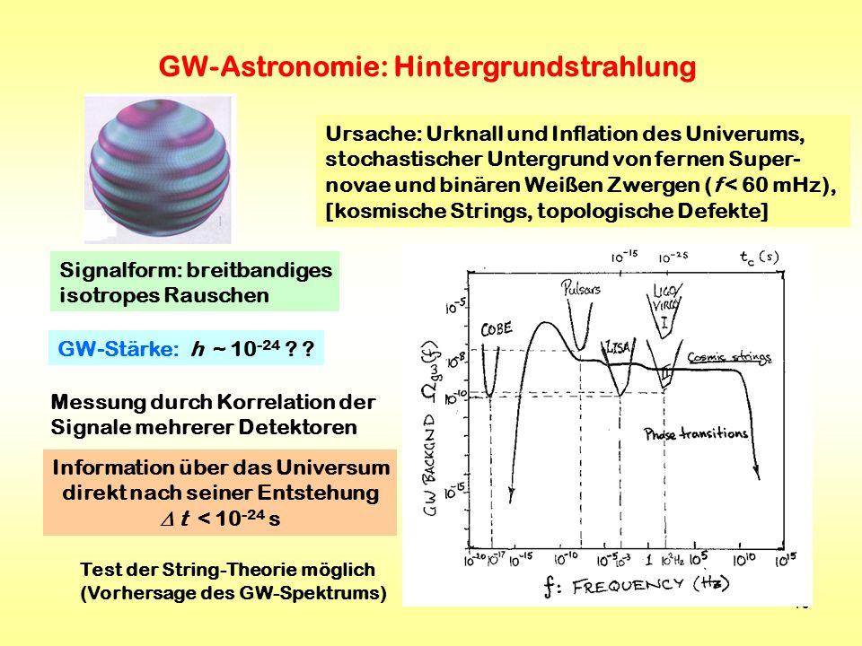 GW-Astronomie: Hintergrundstrahlung