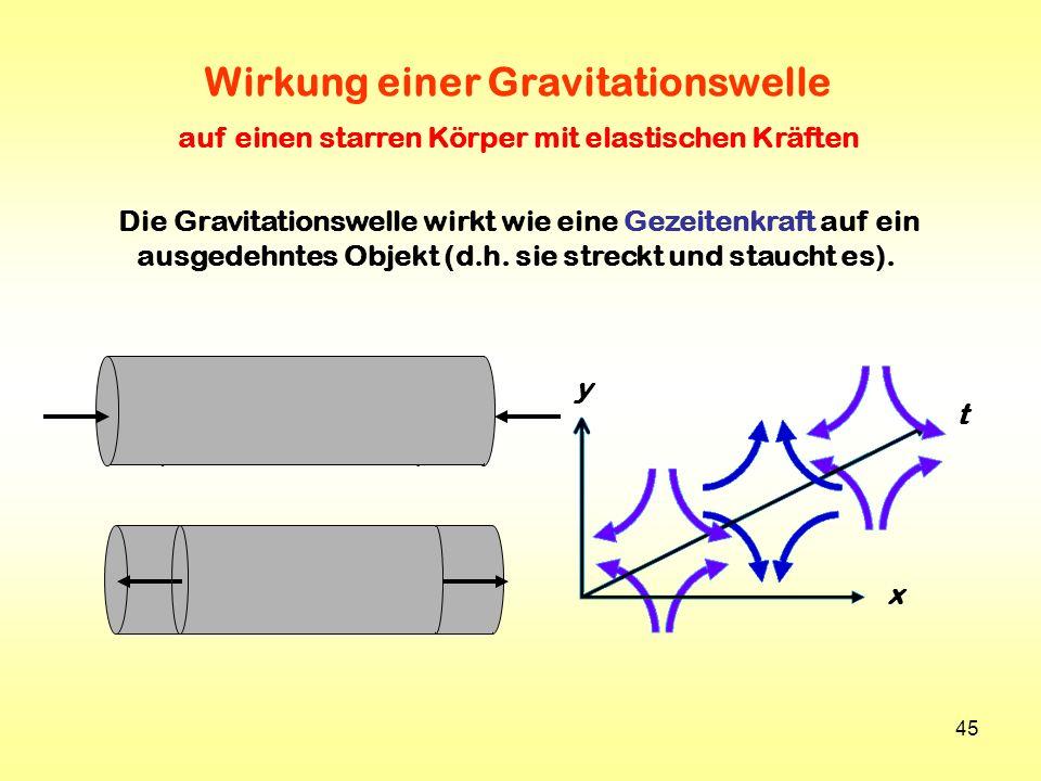 Wirkung einer Gravitationswelle