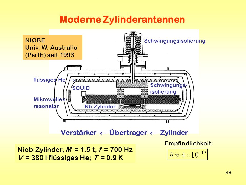 Moderne Zylinderantennen