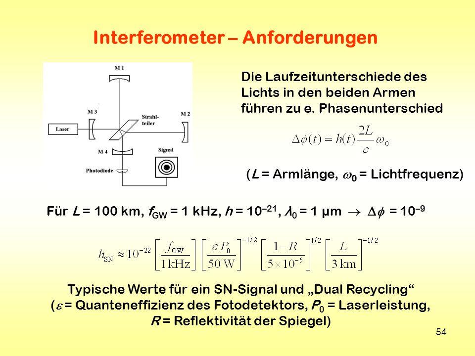 Interferometer – Anforderungen