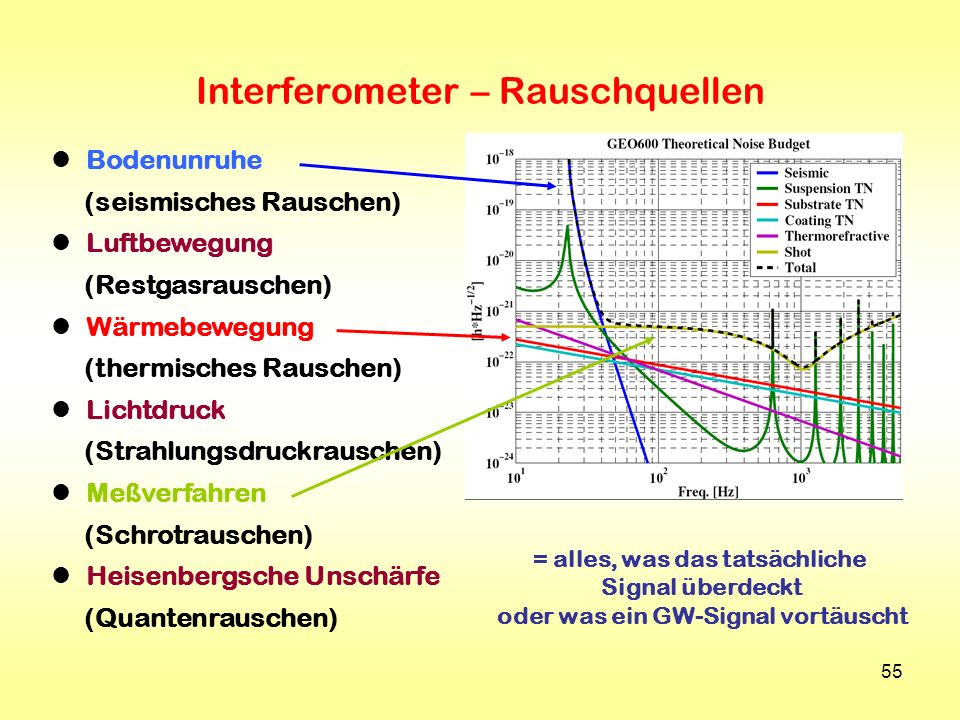 Interferometer – Rauschquellen