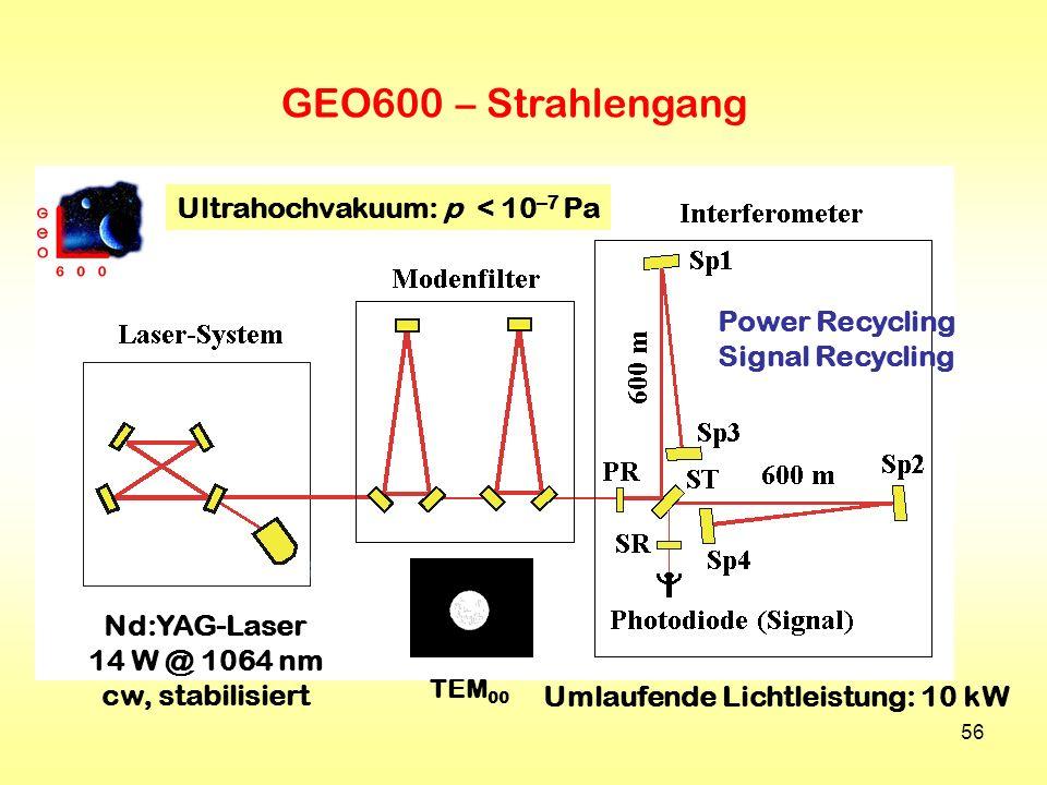 GEO600 – Strahlengang Ultrahochvakuum: p < 10–7 Pa Power Recycling