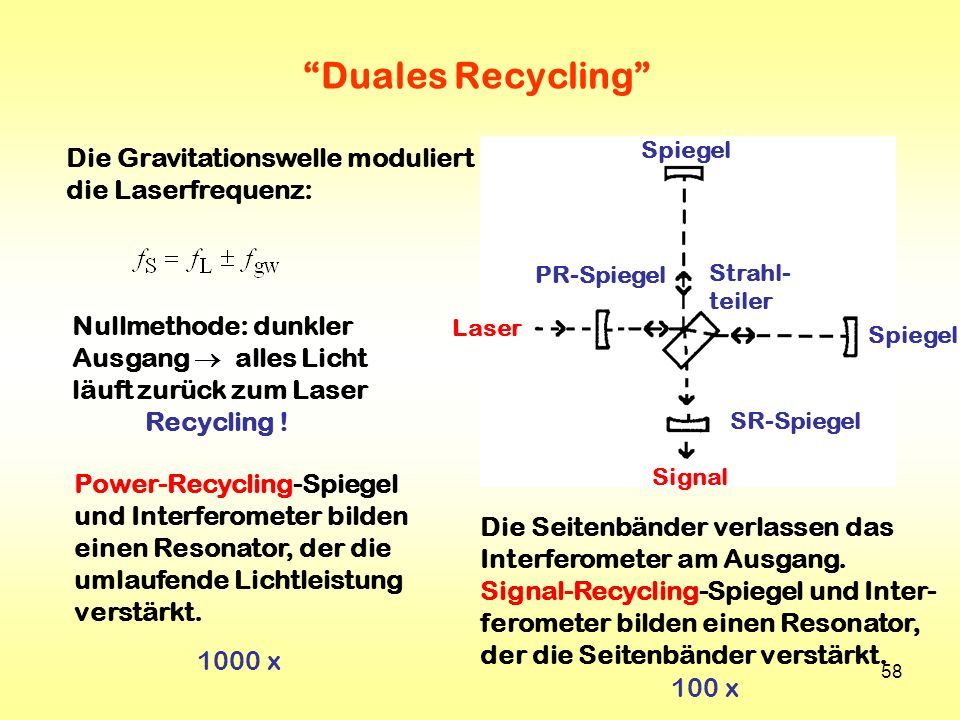 Duales Recycling Die Gravitationswelle moduliert die Laserfrequenz: