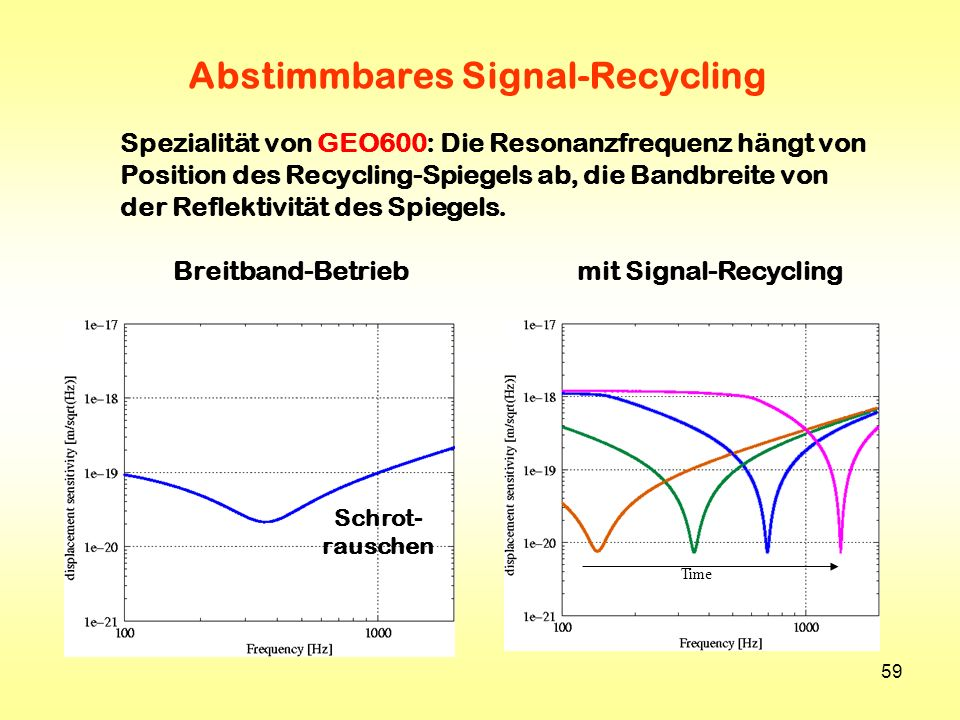 Abstimmbares Signal-Recycling