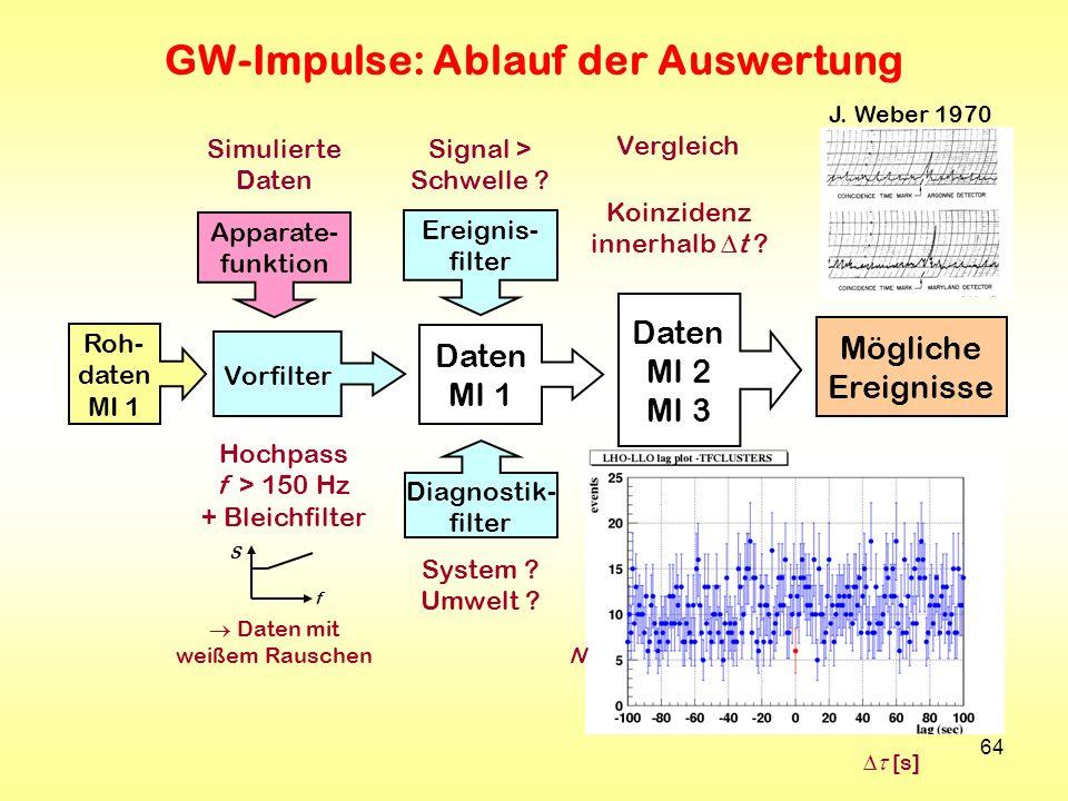 GW-Impulse: Ablauf der Auswertung