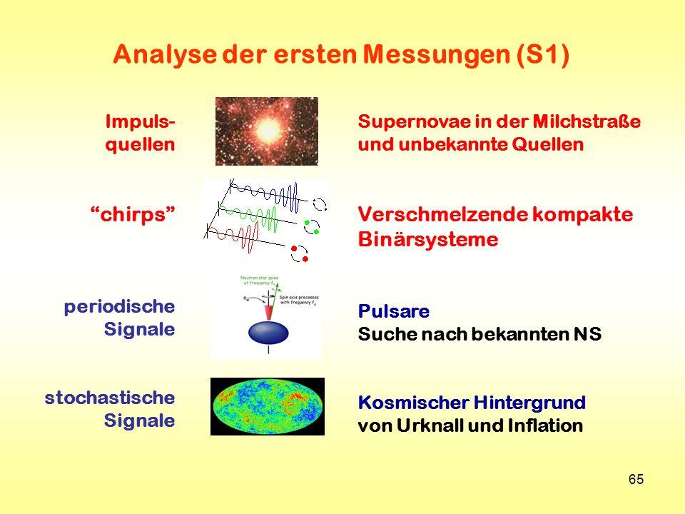 Analyse der ersten Messungen (S1)