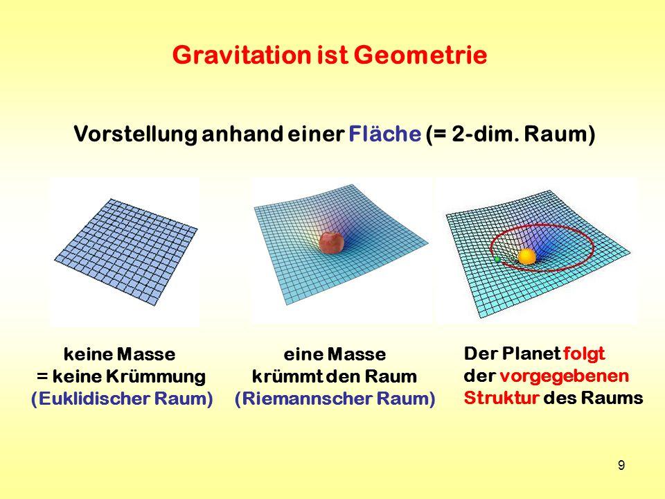 Gravitation ist Geometrie