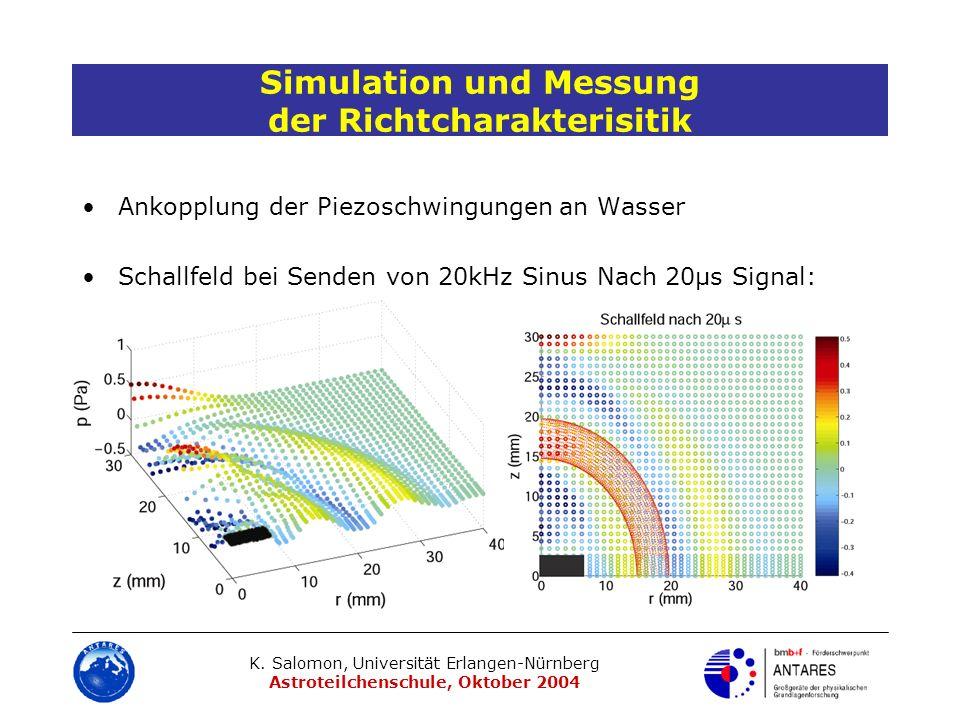 Simulation und Messung der Richtcharakterisitik