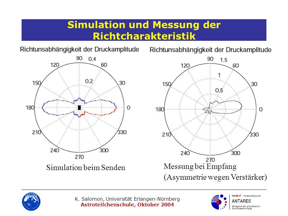 Simulation und Messung der Richtcharakteristik