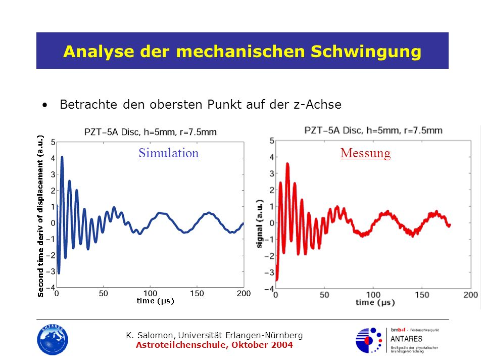 Analyse der mechanischen Schwingung