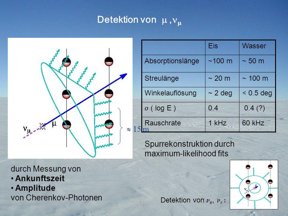 Detektion von m , Eis. Wasser. Absorptionslänge. ~100 m. ~ 50 m. Streulänge. ~ 20 m. ~ 100 m.