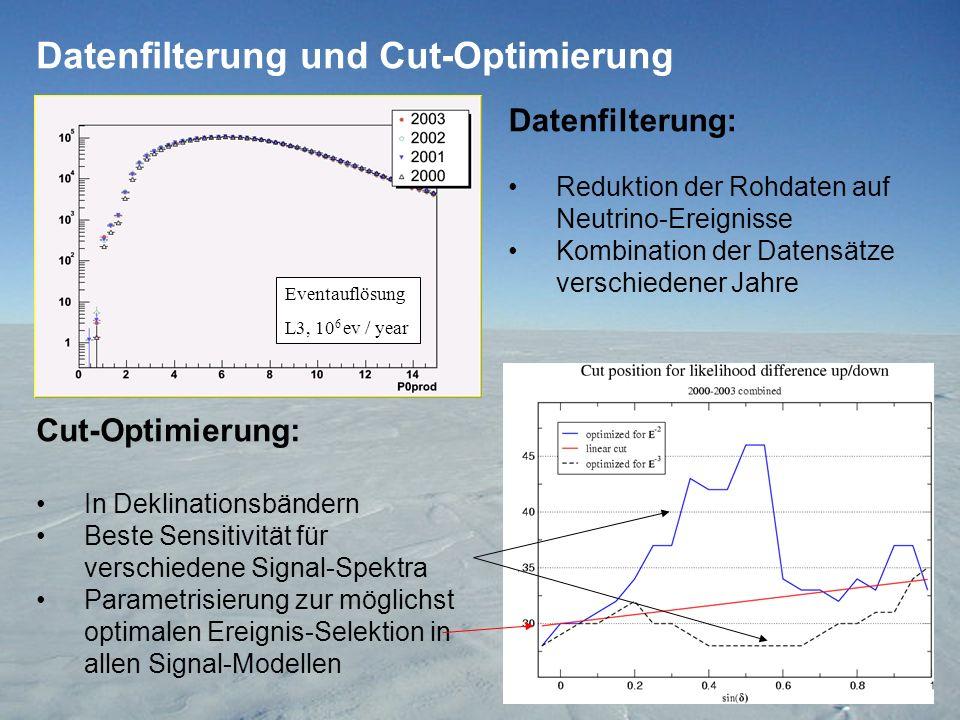 Datenfilterung und Cut-Optimierung