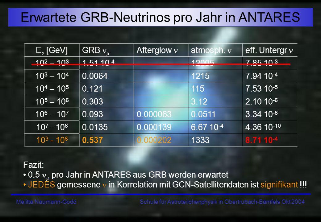 Erwartete GRB-Neutrinos pro Jahr in ANTARES