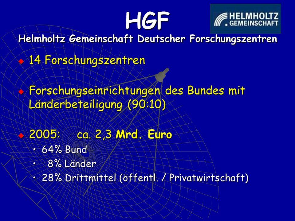 HGF Helmholtz Gemeinschaft Deutscher Forschungszentren