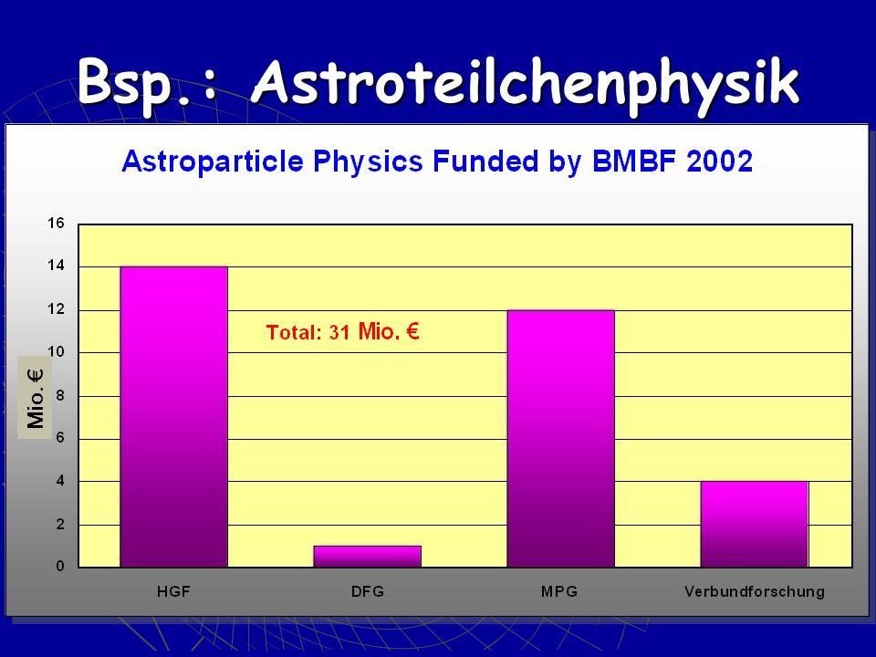 Bsp.: Astroteilchenphysik