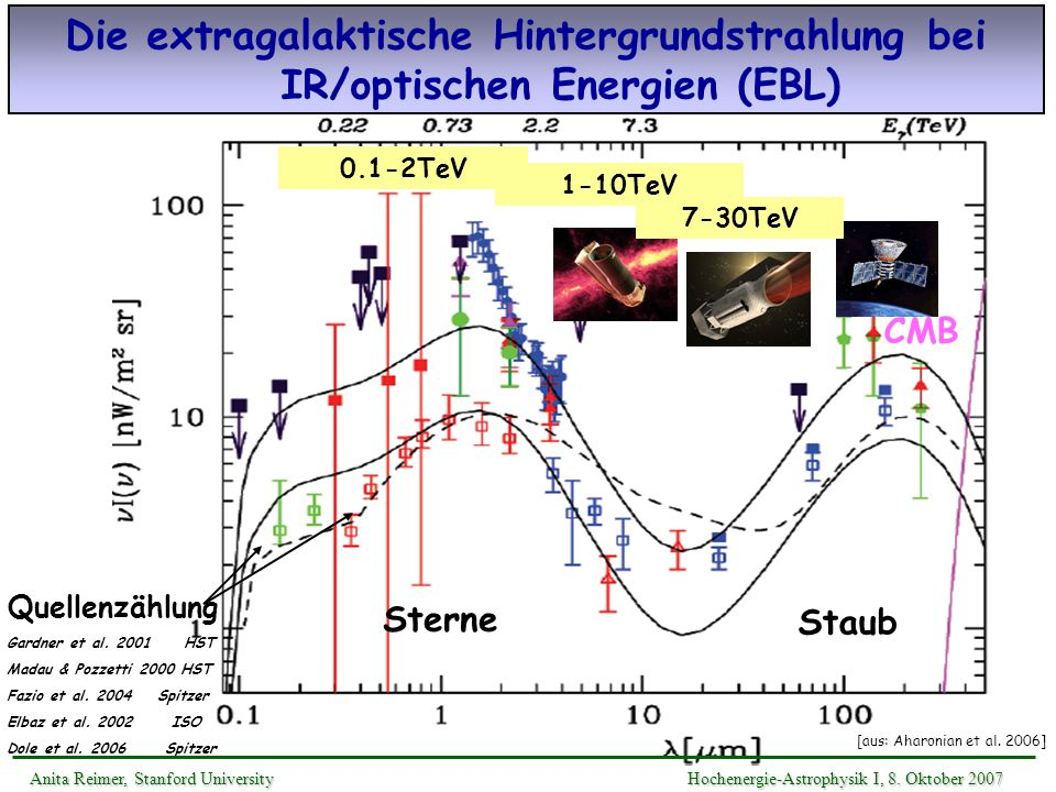 Die extragalaktische Hintergrundstrahlung bei IR/optischen Energien (EBL)