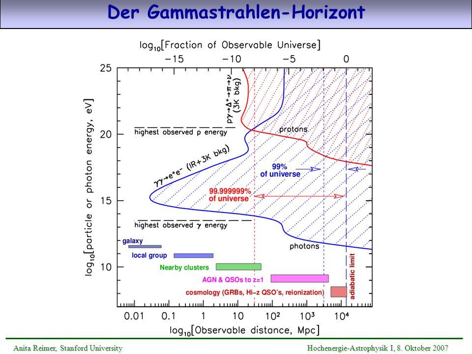 Der Gammastrahlen-Horizont