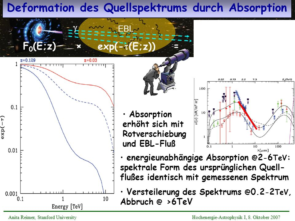 Deformation des Quellspektrums durch Absorption