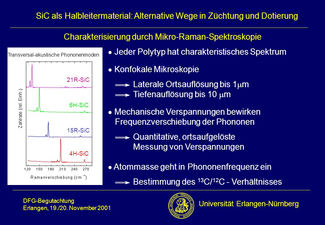 Charakterisierung durch Mikro-Raman-Spektroskopie