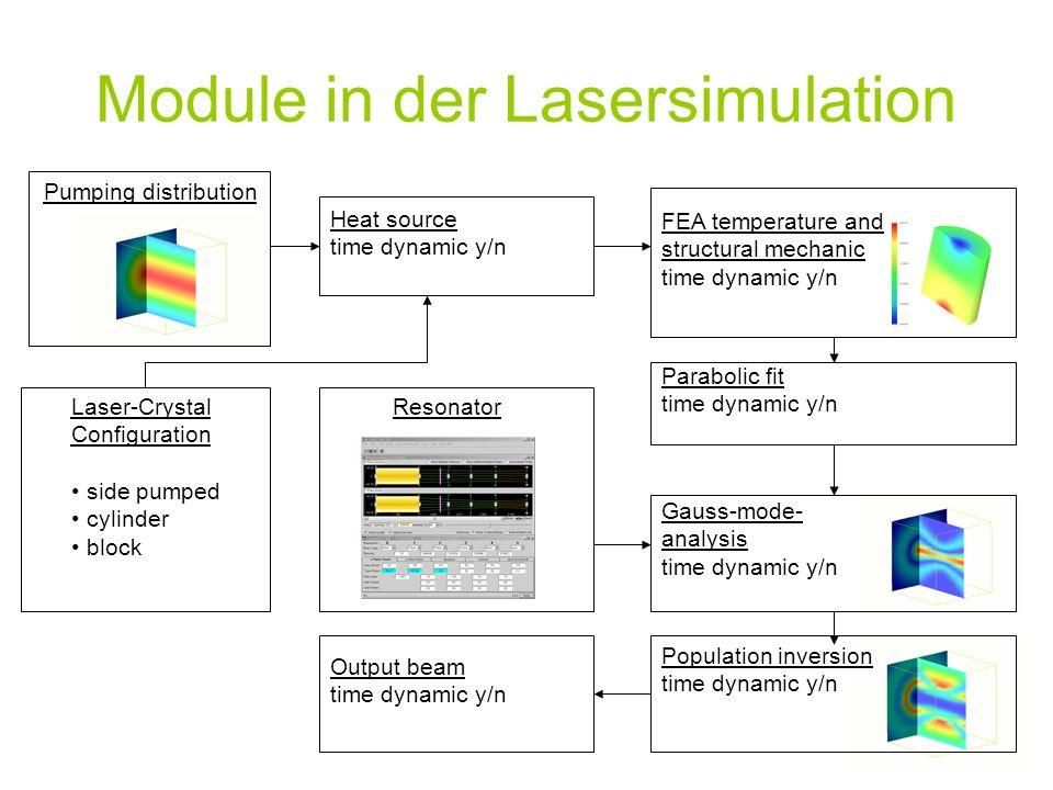 Module in der Lasersimulation