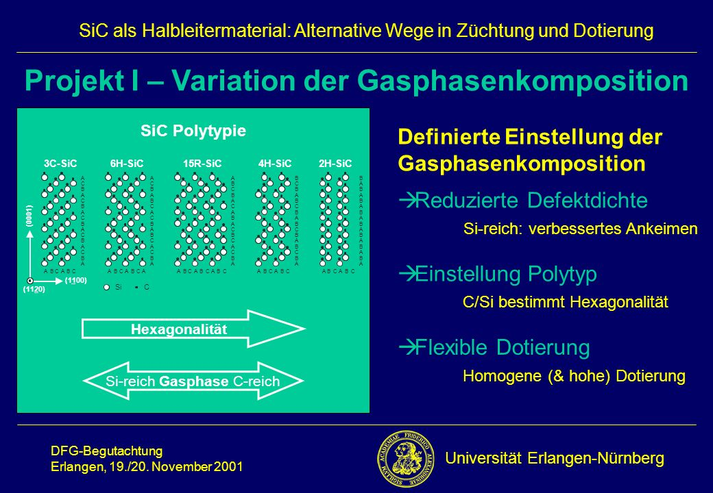 Projekt I – Variation der Gasphasenkomposition