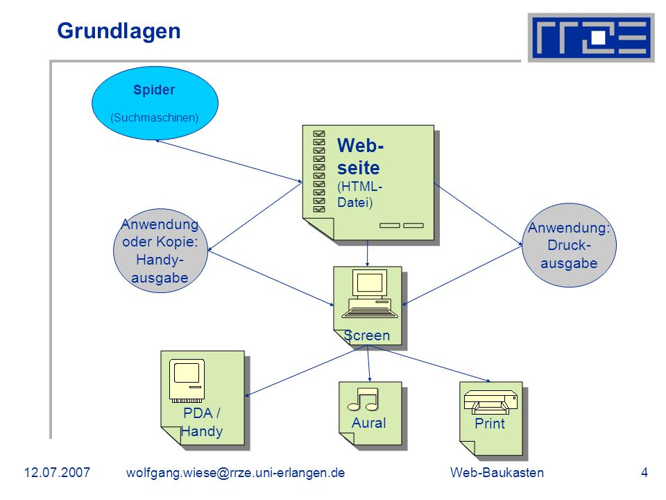 Grundlagen Web-seite Anwendung: Druck- ausgabe Anwendung oder Kopie: