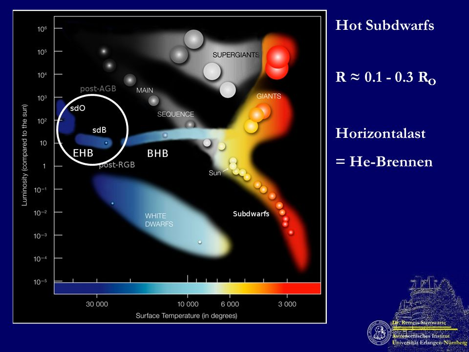 Hot Subdwarfs R ≈ 0.1 - 0.3 RO Horizontalast = He-Brennen