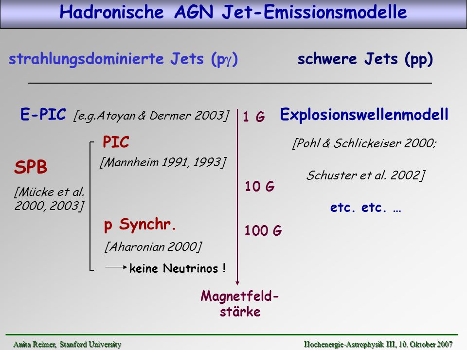 Hadronische AGN Jet-Emissionsmodelle