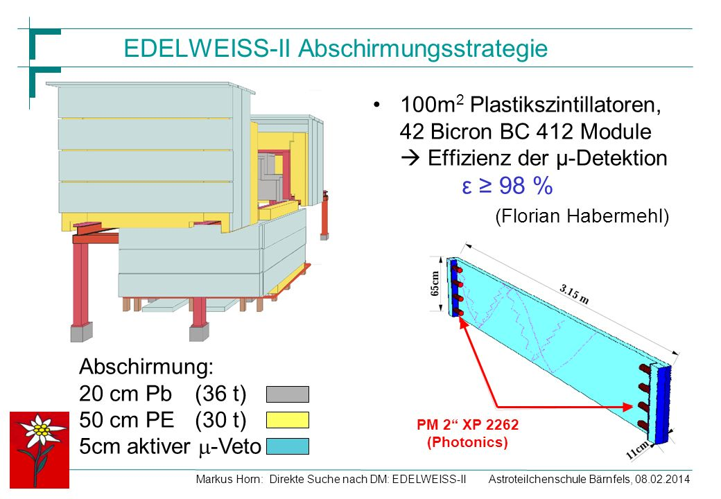 EDELWEISS-II Abschirmungsstrategie
