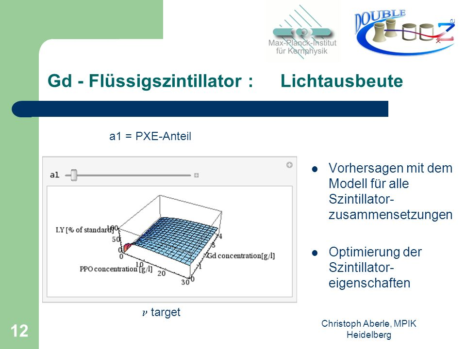 Gd - Flüssigszintillator : Lichtausbeute