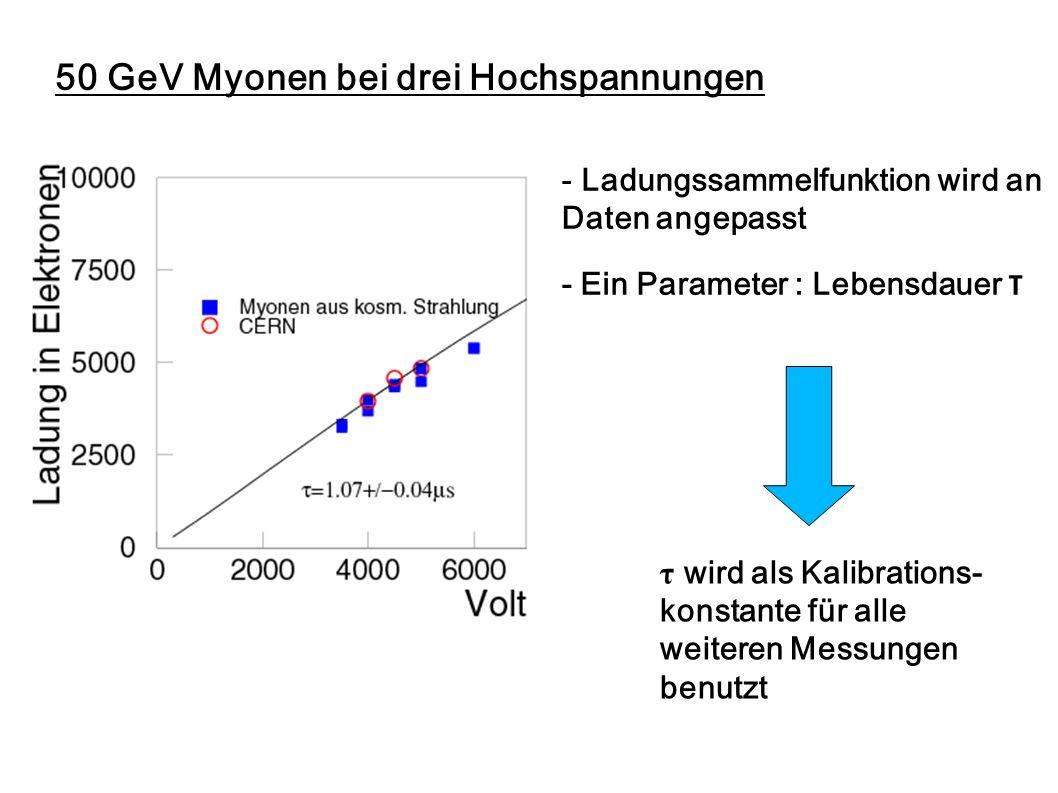 50 GeV Myonen bei drei Hochspannungen